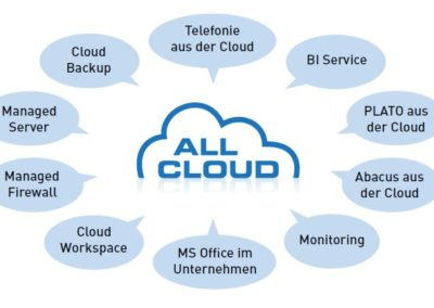 Cloud Services und Lebenszyklus Verkauf umgesetzt